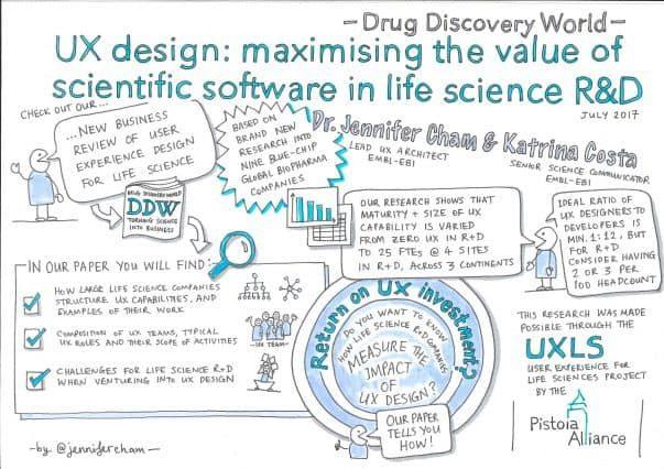 Designer ux